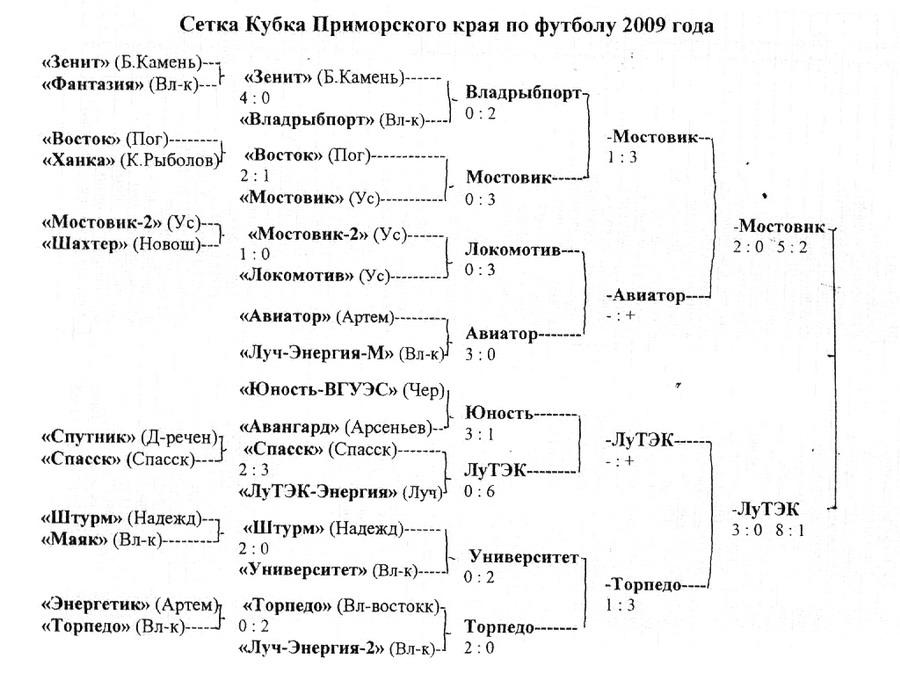 розыгрыши кубка с 1946 по